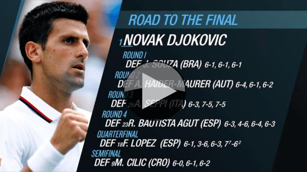 Novak Djokovic. Road to the 2015 US Open Final