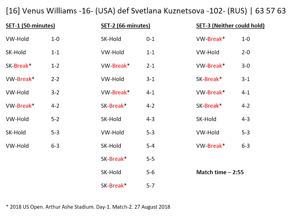 Andy Taylor - Announcer at the 2018 US Open. Match Recap: Venus Williams defeats Svetlana Kuznetsova