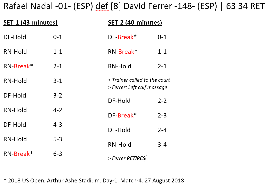 Andy Taylor - Announcer at the 2018 US Open. Match Recap: Rafael Nadal defeats David Ferrer