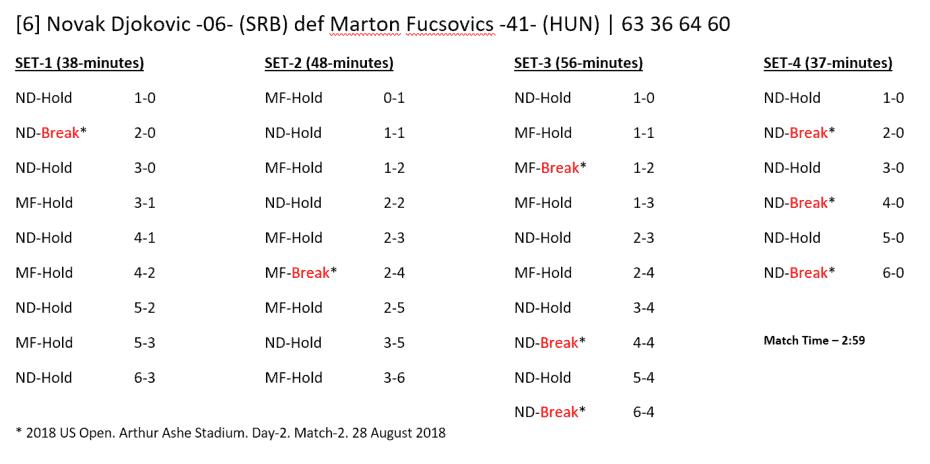 Andy Taylor - Announcer at the 2018 US Open. Match Recap: Novak Djokovic defeats Marton Fucsovics