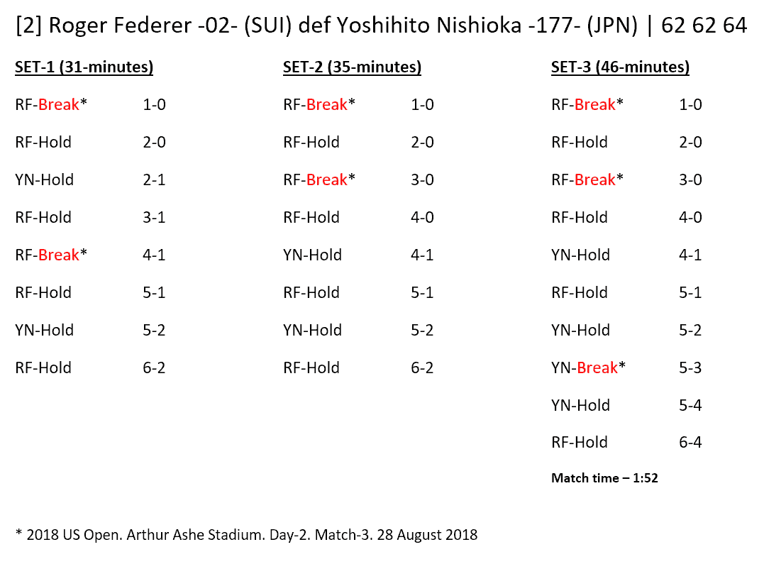 Andy Taylor - Announcer at the 2018 US Open. Match Recap: Roger Federer defeats Yoshihito Nishioka