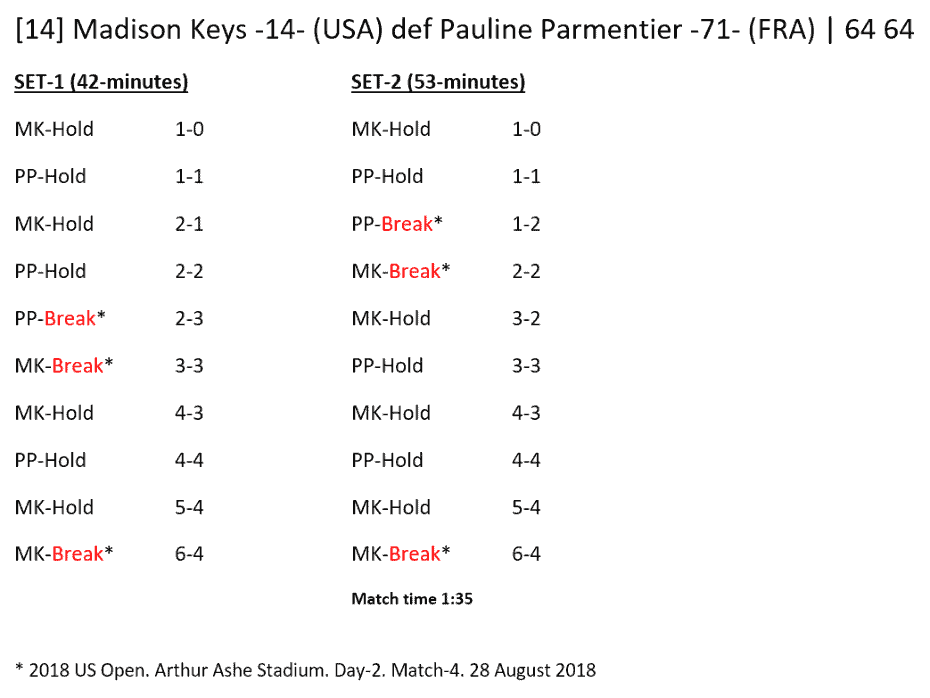 Andy Taylor - Announcer at the 2018 US Open. Match Recap: Madison Keys defeats Pauline Parmentier