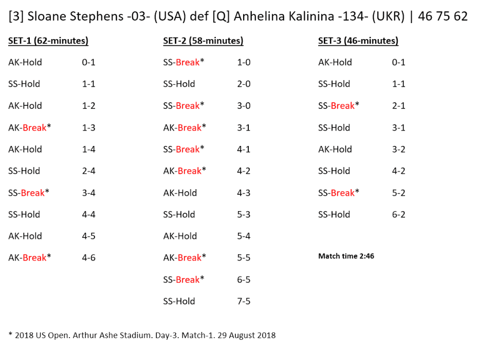 Andy Taylor - Announcer at the 2018 US Open. Match Recap: Sloane Stephens defeats Anhelina Kalinina