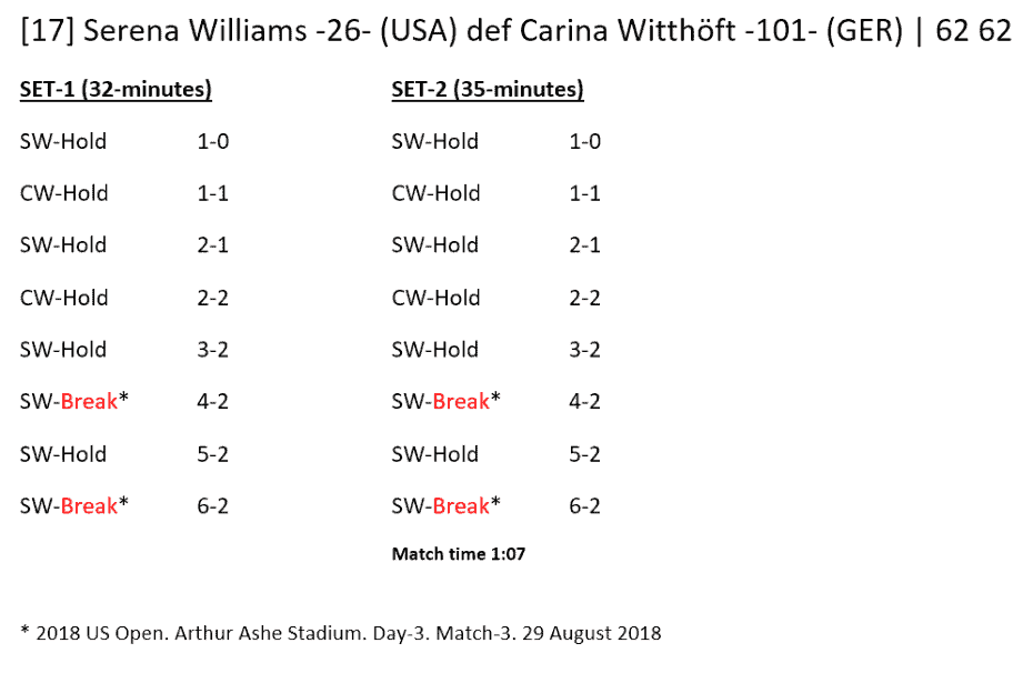 Andy Taylor - Announcer at the 2018 US Open. Match Recap: Serena Williams defeats Carina Witthöft
