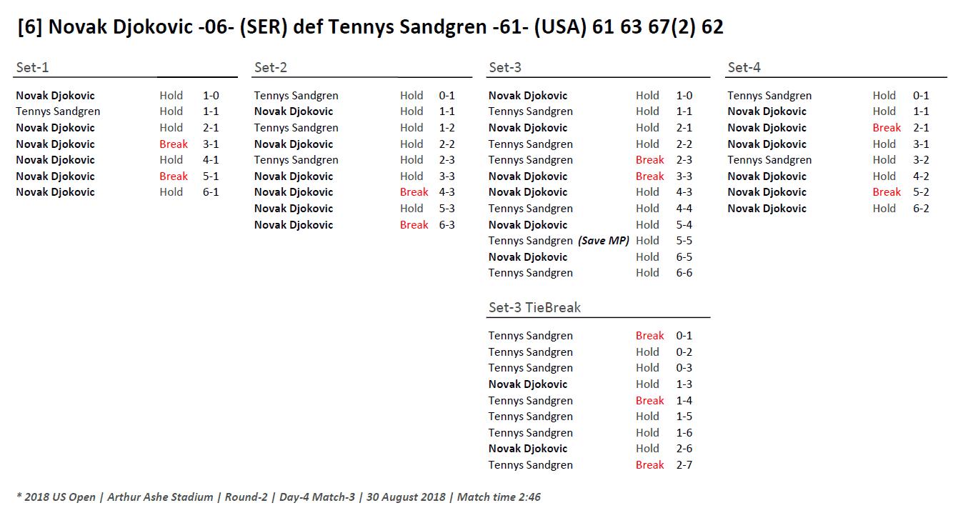 Andy Taylor Announcer 2018 US Open 022 Novak Djokovic Round-2 Match Recap
