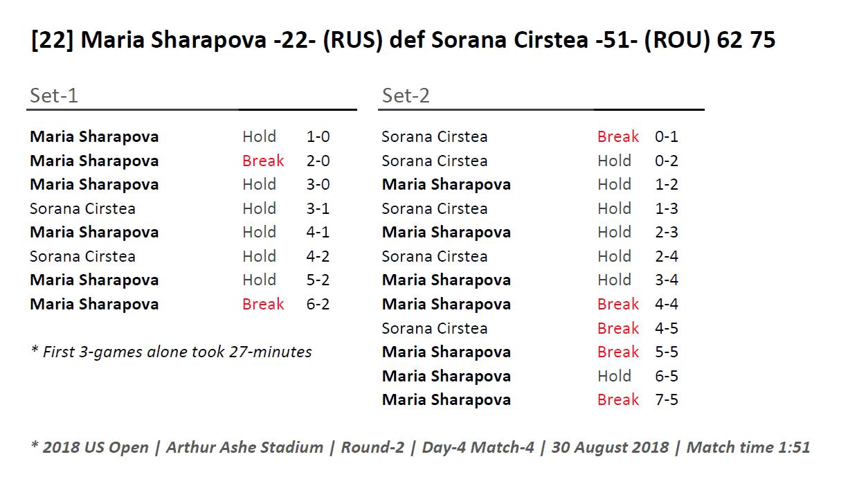 Andy Taylor Host 2018 US Open 023 Maria Sharapova Round-2 Match Recap
