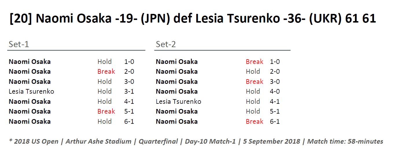 Andy Taylor Sports Announcer 2018 US Open 044 Naomi Osaka Quarterfinal Match Recap
