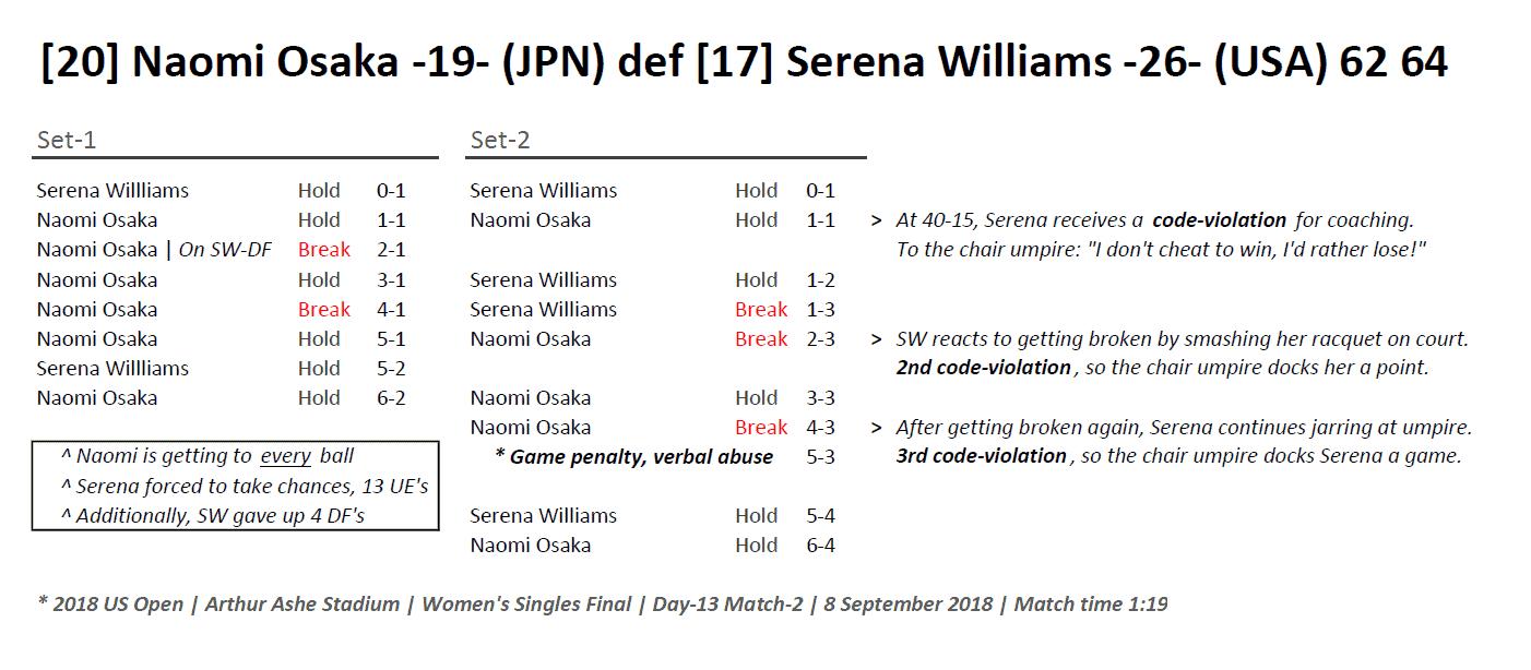 Andy Taylor Host 2018 US Open 055 Naomi Osaka Champion Match-Recap