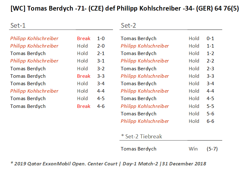 Announcer Andy Taylor. Qatar ExxonMobil Open 2019. Day 1. Round 1. Match 2. Tomas Berdych def Phillip Kohlschreiber