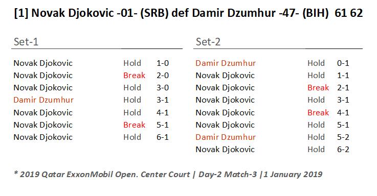Emcee Andy Taylor. Qatar ExxonMobil Open 2019. Day 2. Round 1. Match 3. Novak Djokovic def Damir Dzumhur