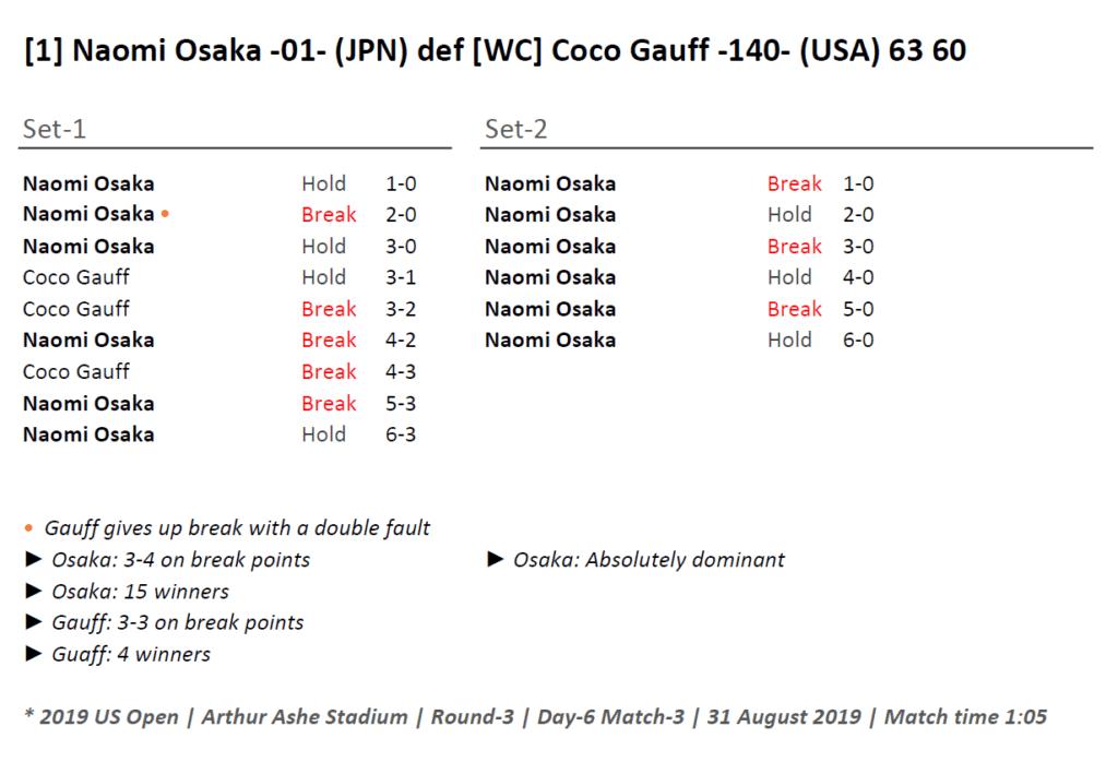 Andy Taylor Announcer. 2019 US Open. Naomi Osaka Round 3 Match Recap