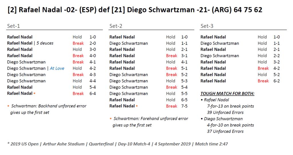 Andy Taylor Announcer. 2019 US Open. Rafael Nadal Quarterfinal Match Recap