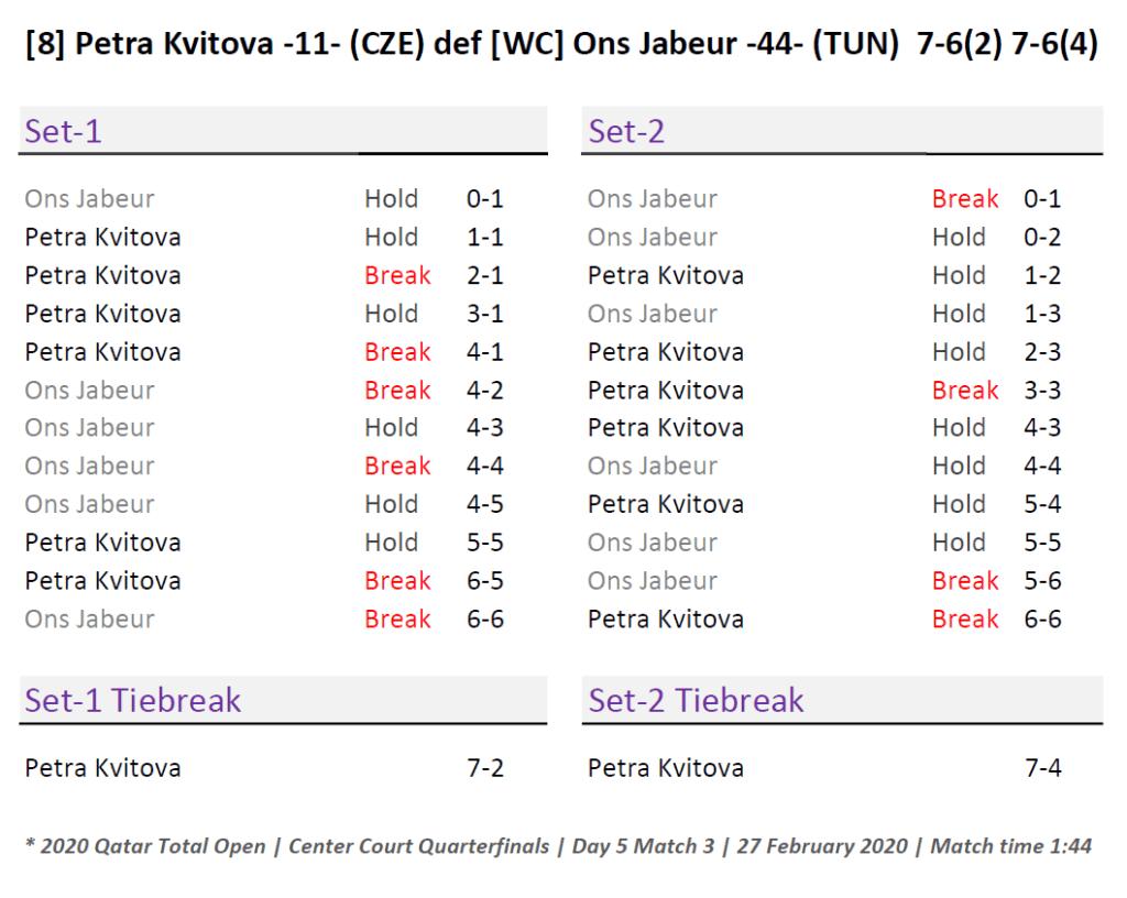 Doha Announcer Andy Taylor. Qatar Total Open 2020. Quarterfinal. Petra Kvitova Match Recap