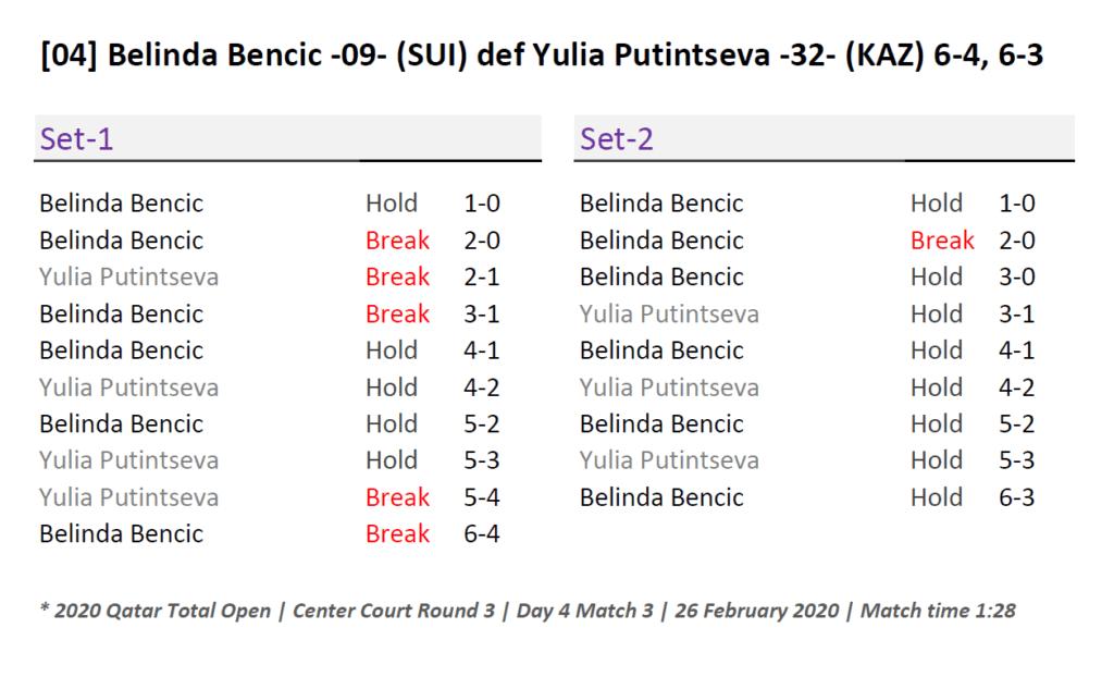 Doha Announcer Andy Taylor. Qatar Total Open 2020. Round-3. Belinda Bencic Match Recap
