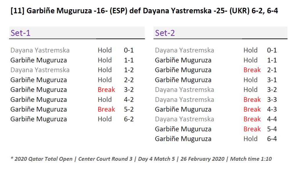Doha Announcer Andy Taylor. Qatar Total Open 2020. Round-3. Garbine Muguruza Match Recap