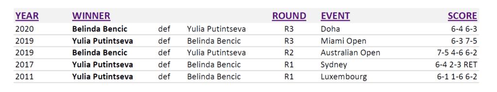 Doha Announcer Andy Taylor. Qatar Total Open 2020. Round-3. Head to Head Bencic Putintseva