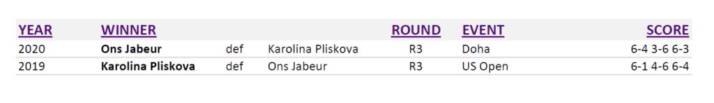 Doha Announcer Andy Taylor. Qatar Total Open 2020. Round-3. Head to Head Jabeur Pliskova